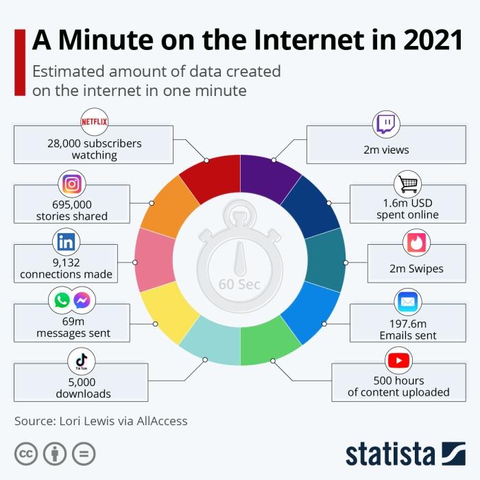 ماذا يحدث علي الإنترنت كل دقيقة في عام 2021