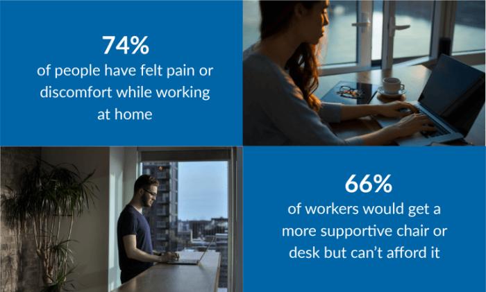 قال 74% ممن شملهم عينة البحث أنهم يعانون من آلم أثناء عملهم من المنزل بينما قال 66% أنهم يريدون الحصول علي كرسي صحي في منازلهم ولكنهم لا يستطيعون