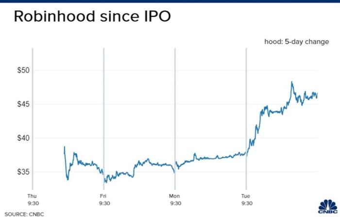 أرتفاع سعر سهم تطبيق روبين هود منذ الطرح العام في البورصة يوم الخميس 29 يوليو 2021
