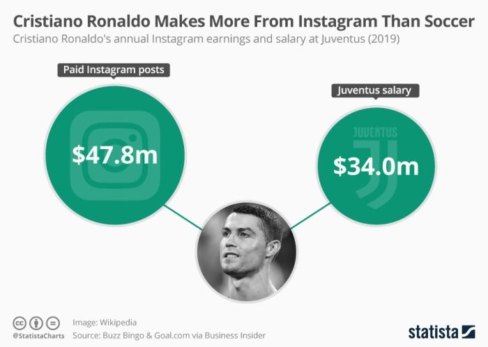 أجر رونالدو السنوي من نادي يوفينتس الإيطالي 34 مليون دولار بينما يكسب في السنة من شبكة إنستاجرام أكثر من 47 مليون دولار