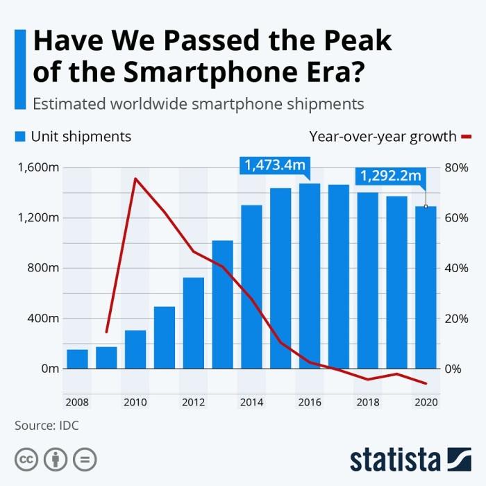 الأعمدة الزرقاء تشير الي مبيعات الهواتف الذكية والخط الأحمر يشير الي معدل الزيادة من عام الي عام وذلك عن الفترة بين سنوات 2008 الي 2020