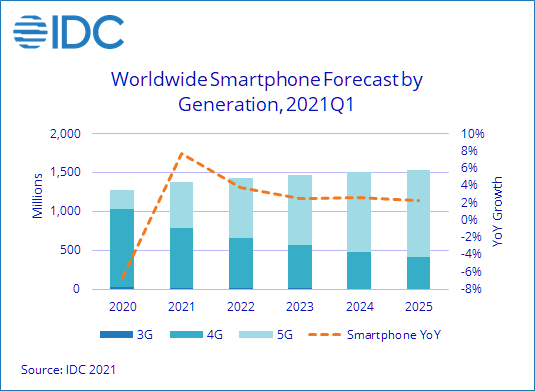 توقعات شركة أبحاث IDC لنمو مبيعات الهواتف الذكية من عام 2020 الي 2025
