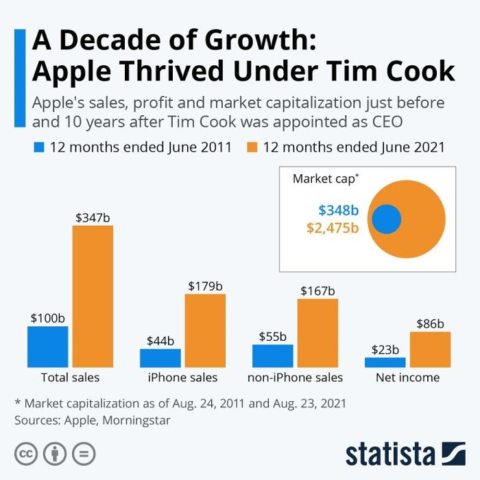 إنفوجرافيك يقارن نتائج شركة أبل خلال الفترة من 2011 الي 2021 التي تولي رئاستها تيم كوك خلفا لمؤسسها العبقري ستيف جوبز