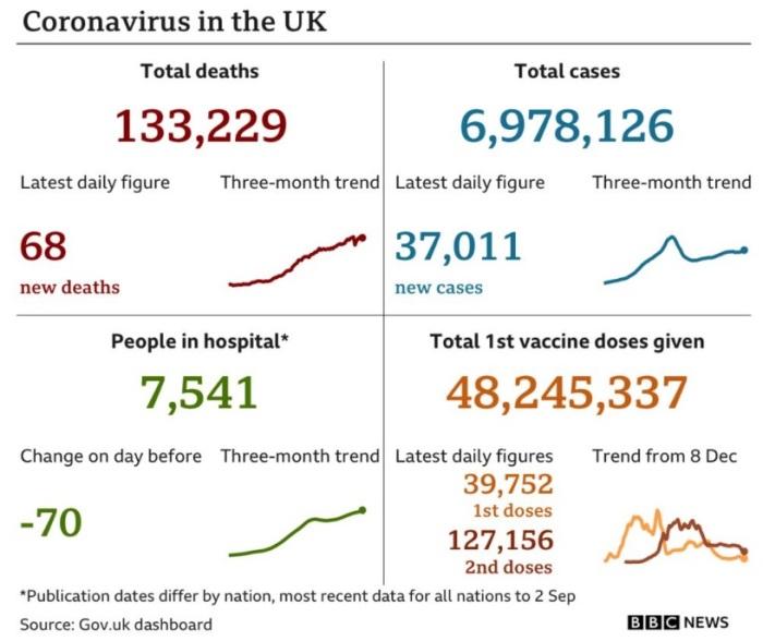 وضع فيروس كورونا في المملكة المتحدة، الأرقام تشير الي يوم الأحد 5 سبتمبر 2021 والرسم البياني يشير الي الاتجاه العام خلال 3 أشهر