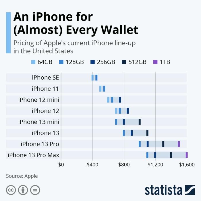موديلات أيفون تناسب المستويات المختلفة من الدخل