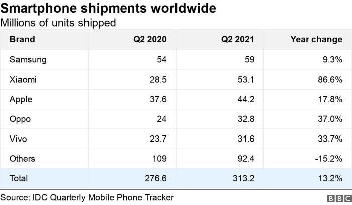 مقارنة بين شحنات الموبايل لكبري الشركات العالمية (بـ المليون) في الربع الثاني من عامي 2020 و 2021 تحتل سامسونج المركز الأول وأبل المركز الثالث