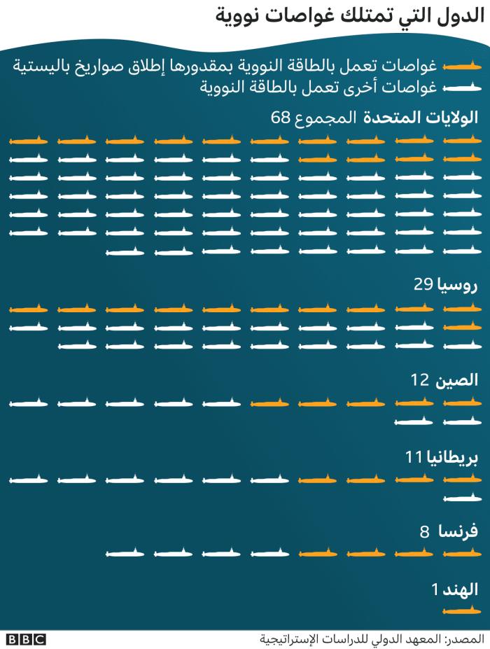 إنفوجرافيك للدول التي لديها غواصات نووية