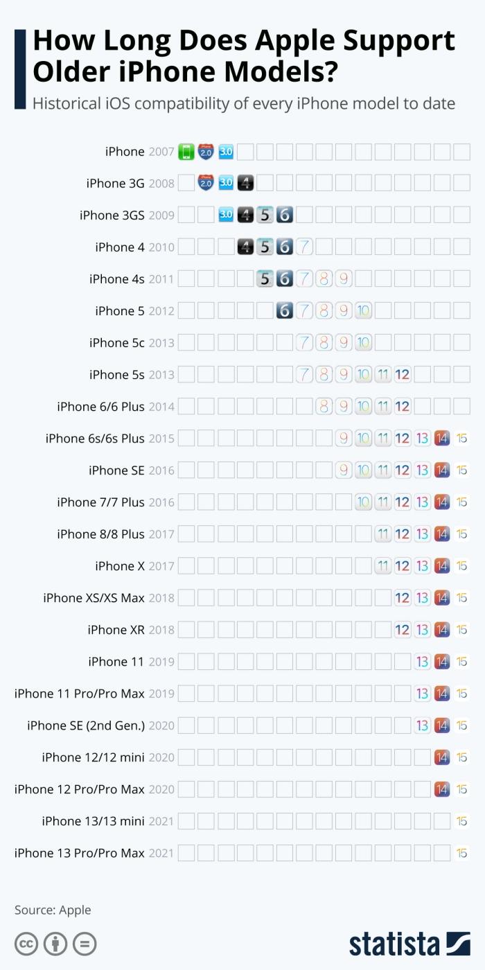 إنفوجرافيك لأجيال أيفون التي حصلت علي نظم تشغيل خلال فترات عمرها