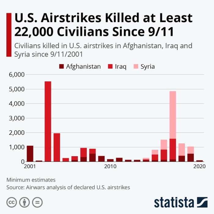 الضحايا من المدنيين الذي قتلوا في غارات أمريكية بالطائرات المسيرة خلال 20 عاما منذ هجمات 11 سبتمبر 2001 في العراق وسوريا وأفغانستان