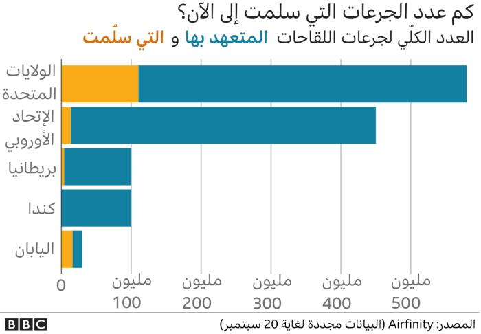 عدد جرعات لقاح كورونا التي تم التبرع بها