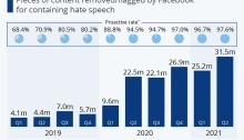 إنفوجرافيك يوضح عدد قطع المحتوي التي حذفها شركة فيسبوك أو حذرت المستخدمين منها بسبب خطاب الكراهية خلال الفترة من 2019-2021
