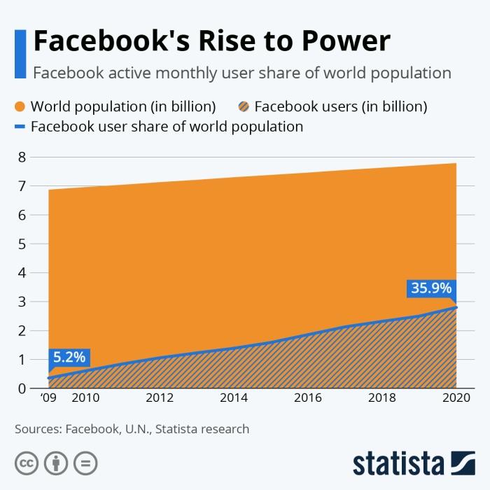 نسبة الزيادة في عدد مستخدمي فيسبوك مقارنة بعدد سكان العالم